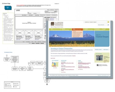 OCF wireframes and process flow by Stacy Desmond