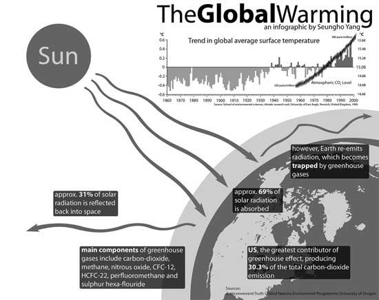 TheGlobalWarming Infographic