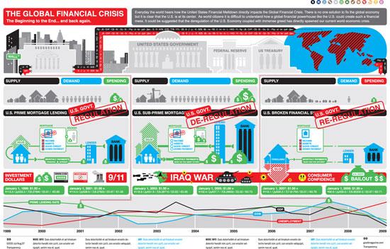 Making Sense of the Financial Mess: The Global Financial Crisis