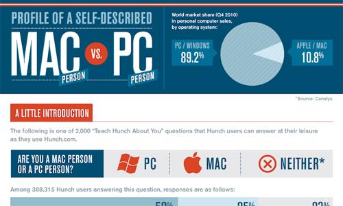 Beautifully Designed Infographics