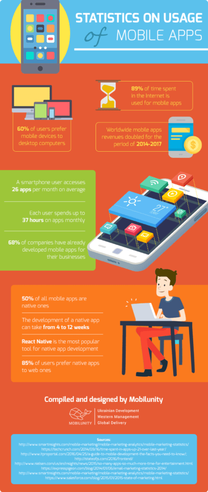 stats on mobile apps usage