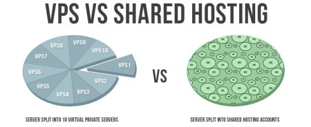 vps-vs-shared-hosting