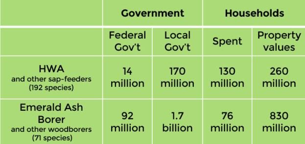 economic impact table