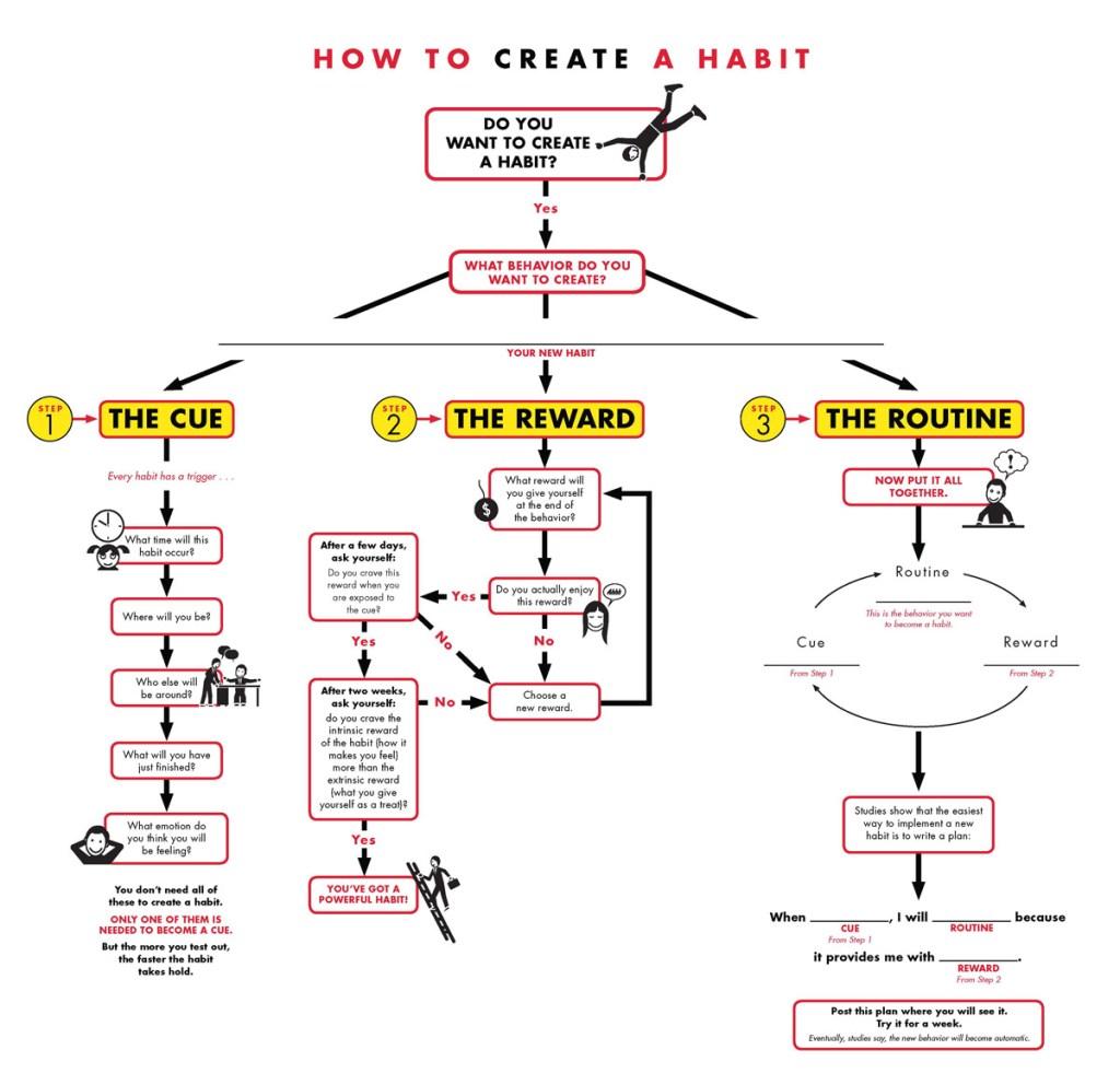 study habit creation