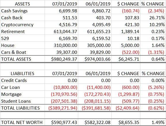 Net Worth: 2019-07 vs 2019-06