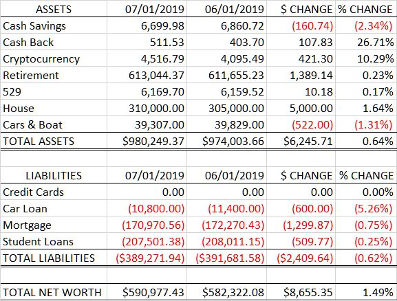Net Worth: 2019-07 vs 2019-06