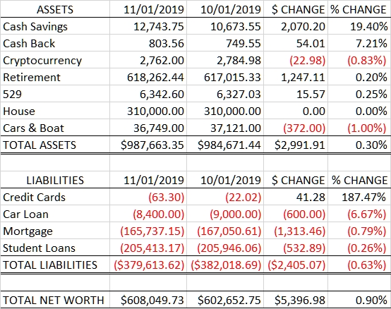 Net Worth: 2019.11.01 vs 2019.10.01
