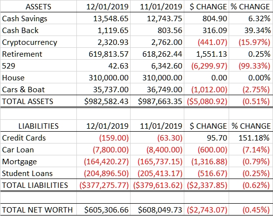 Net Worth: 2019.12.01 vs 2019.11.01