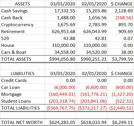 Net Worth: 2020.03.01 vs 2020.02.01