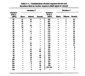 noise-exposure-durations