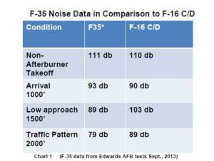 f35noisedataedwards2013