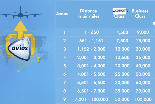 Avios distance based award chart