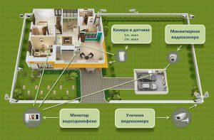 Структура видеонаблюдения в частном доме