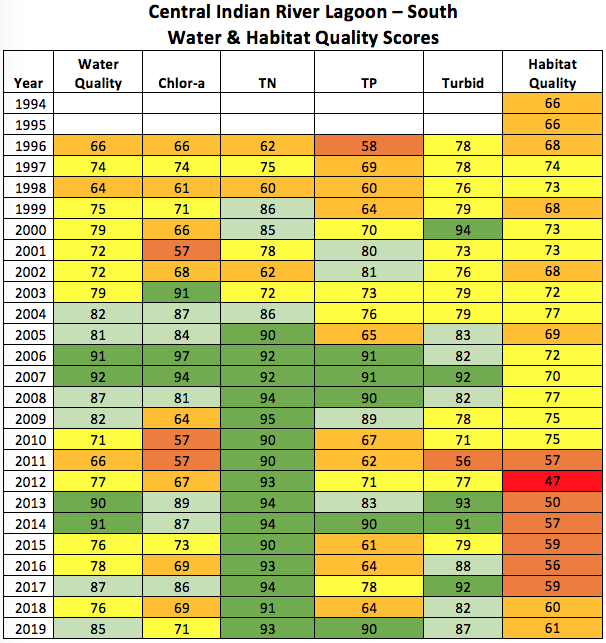 2020-central-irl-south-and-tributaries-water-and-habitat-quality-scores