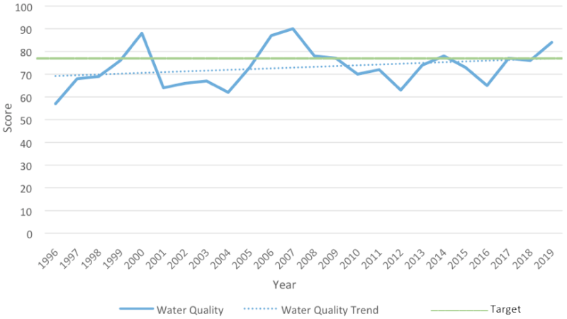 2020-north-mosquito-lagoon-water-quality