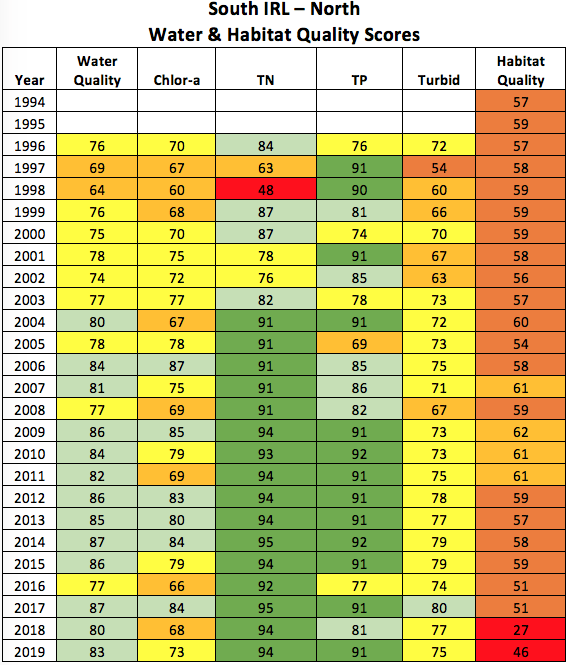 2020-south-irl-north-water-and-habitat-quality-scores
