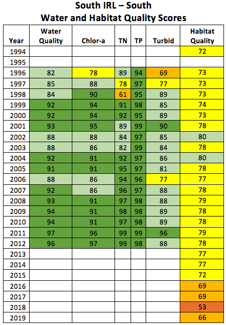 2020-south-irl-south-water-and-habitat-quality-scores