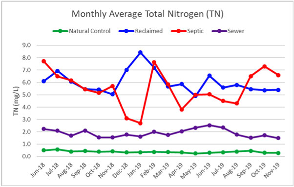 Total Nitrogen, 6/18 to 11/19, SOIRL Groundwater Wastewater Study