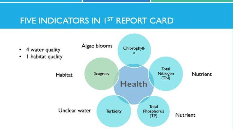 Step 2 Define Lagoon Health Indicators