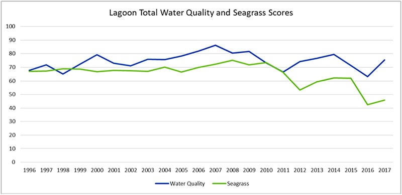 Lagoon Total Water Quality and Seagrass Scores