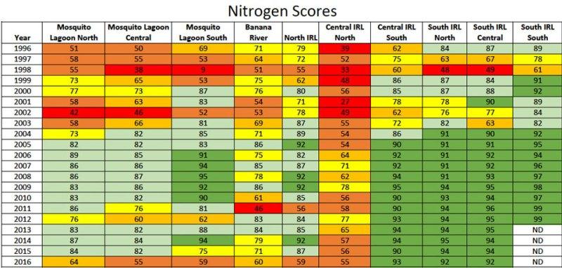 Nitrogen Scores