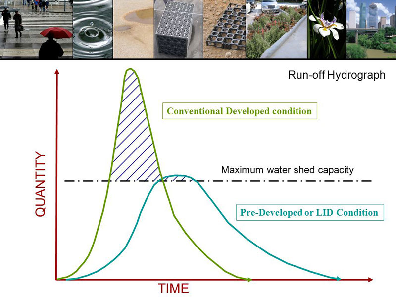 LID: Run-off hydrograph