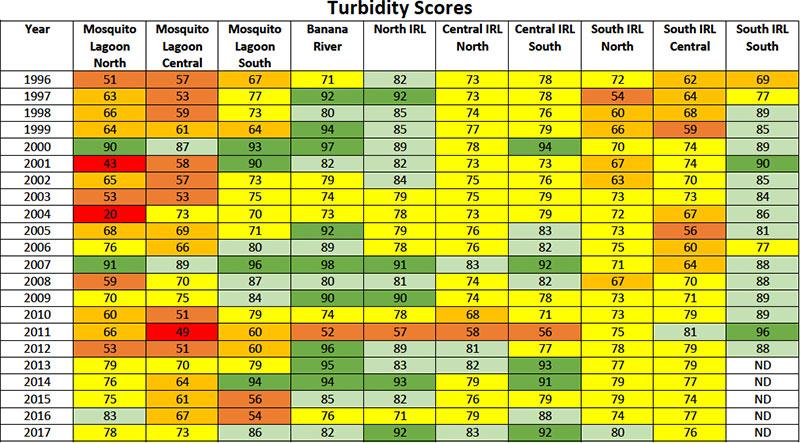 Turbidity Scores