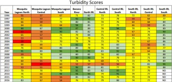 Turbidity Scores
