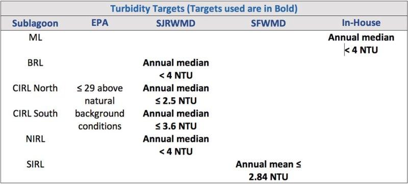 Turbidity Targets