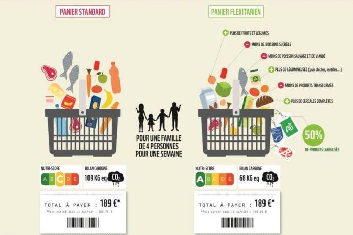 Non, manger sainement ne coûte pas plus cher
