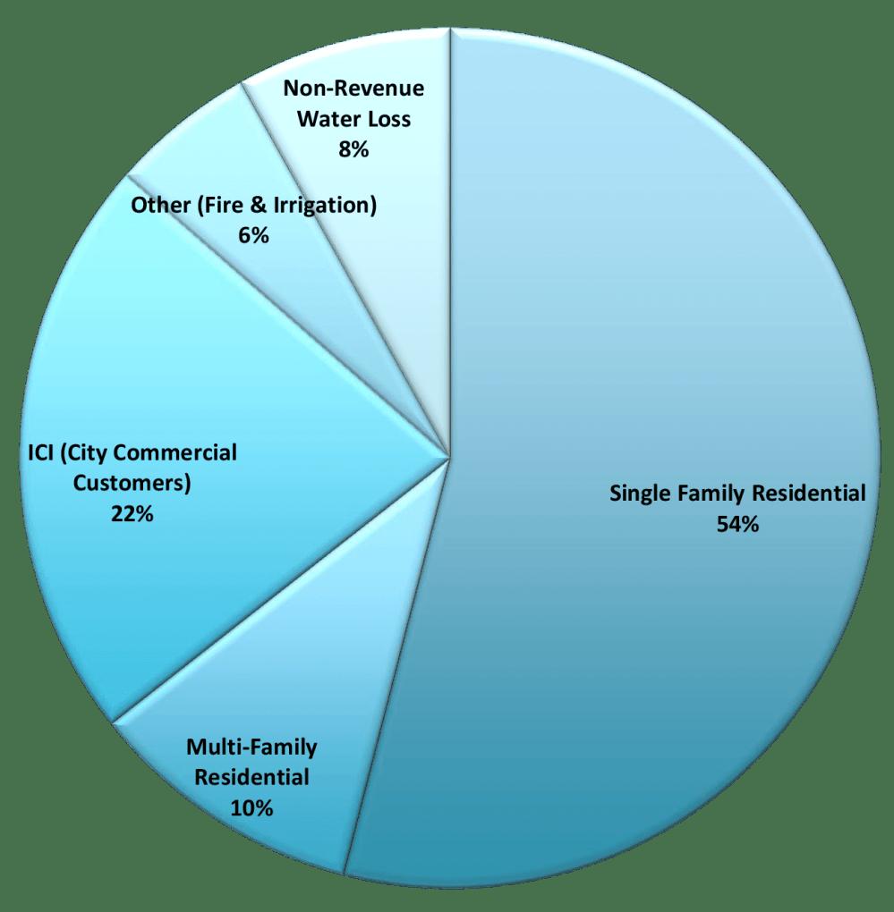 medium resolution of 2014 santa fe gpcd pie chart