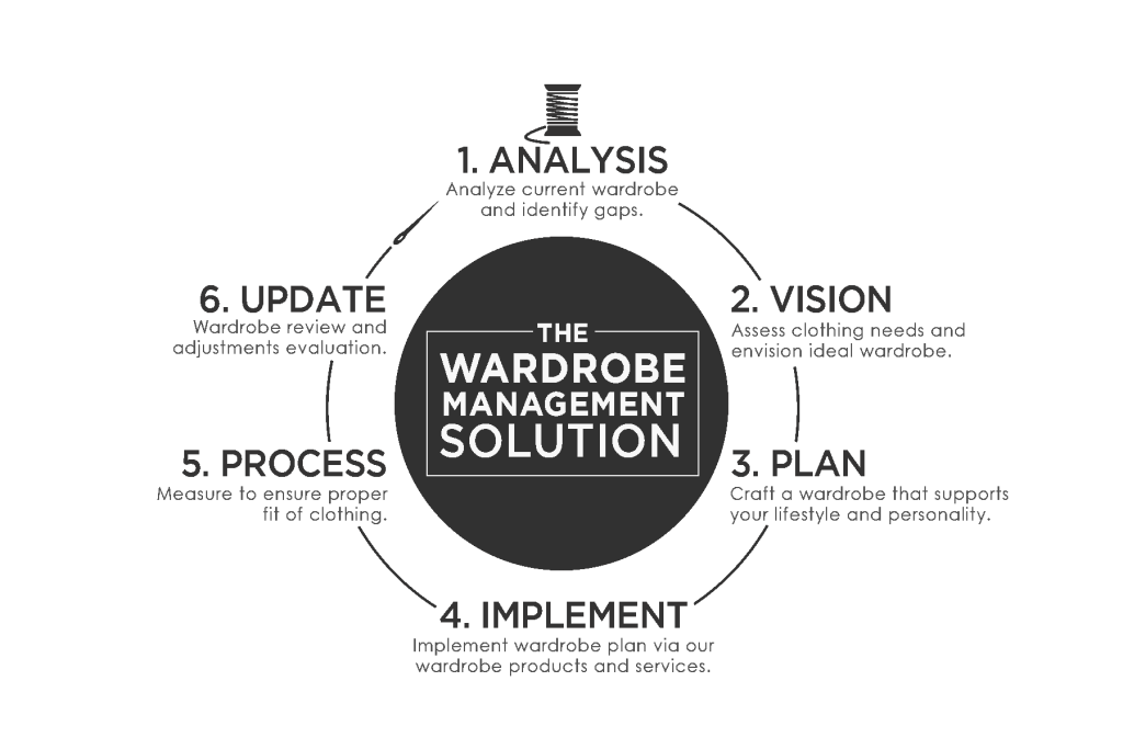 Wardrobe Management Solutions