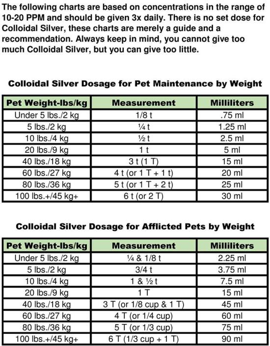 Colloidal silver pet dosage recommendation