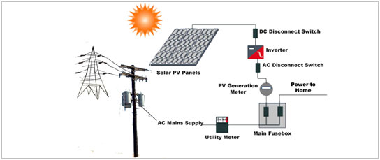 solar electricity photovoltaic pv panels