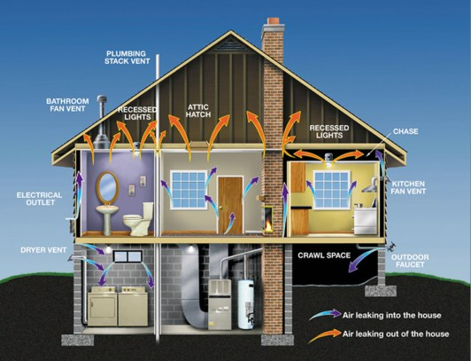 insulation prevents heat loss