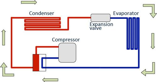 solar air conditioner - normal air conditioner