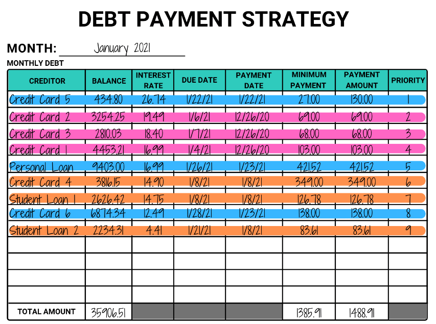 debt payment strategy worksheet