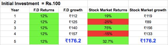 FD returns versus Stock market returns.png