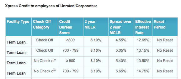 SBI personal loan interest rates based on credit score