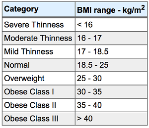 SHAA BMI