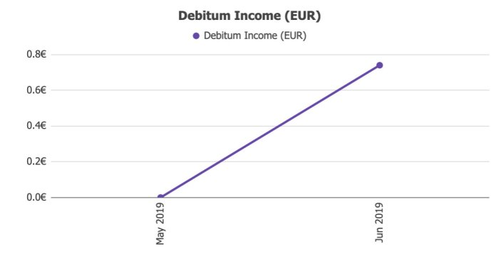 Debitum Returns @ Savings4Freedom