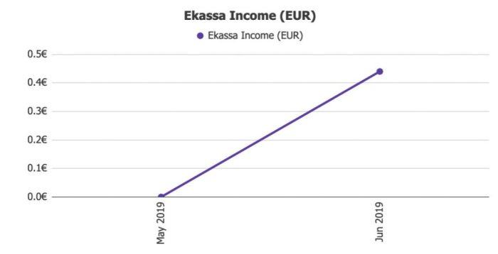 Ekassa Returns @ Savings4Freedom