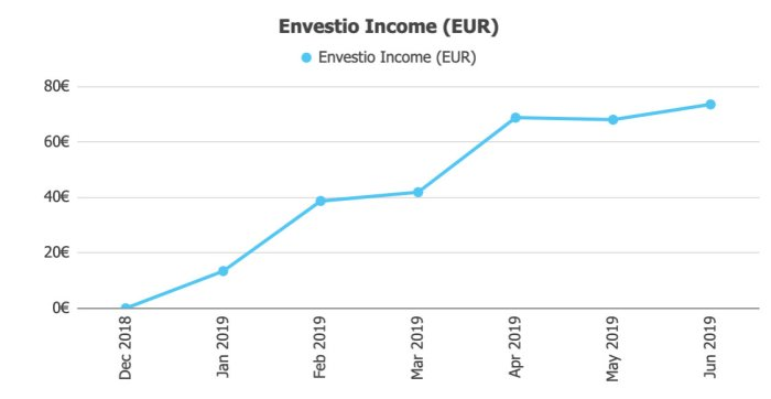 Envestio Returns @ Savings4Freedom