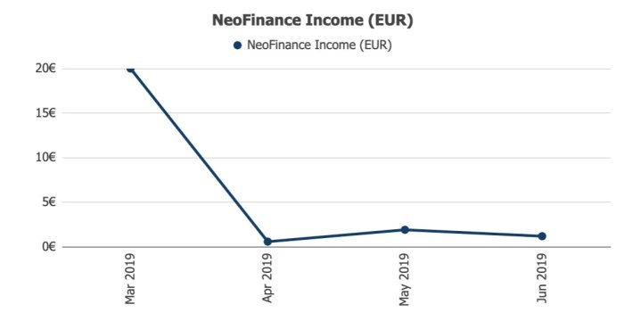 NeoFinance Returns @ Savings4Freedom