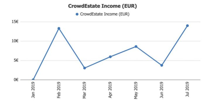 Crowdestate Income @ Savings4Freedom