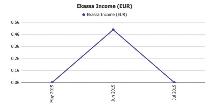 Ekassa Income @ Savings4Freedom