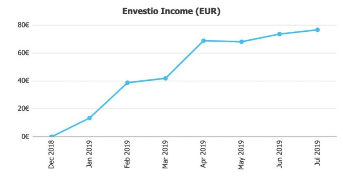 Envestio Income Jul19 @ Savings4Freedom