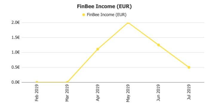 FinBee Income @ Savings4Freedom