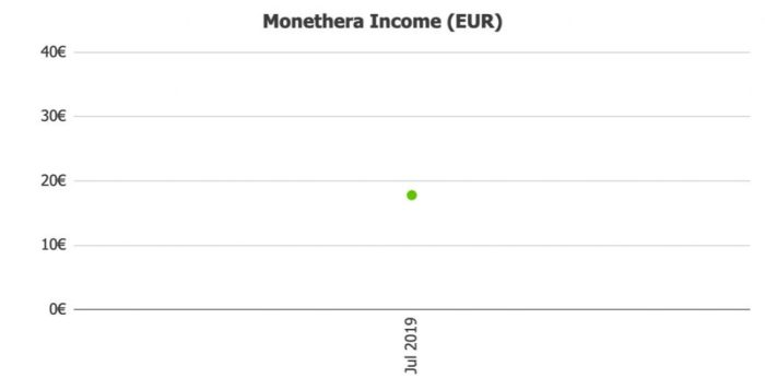 Monethera Income @ Savings4Freedom