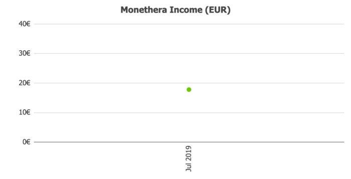 Monethera Income @ Savings4Freedom